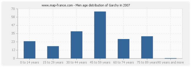 Men age distribution of Garchy in 2007
