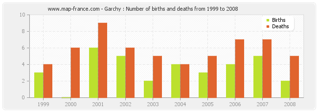 Garchy : Number of births and deaths from 1999 to 2008