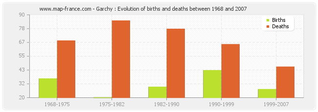 Garchy : Evolution of births and deaths between 1968 and 2007