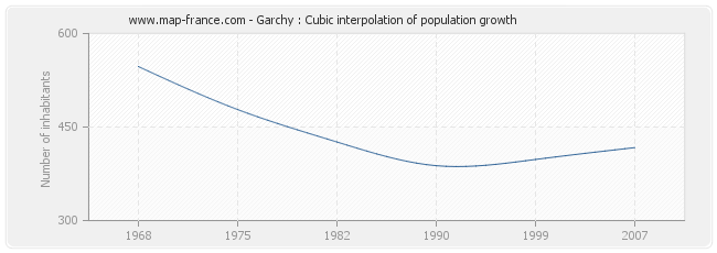 Garchy : Cubic interpolation of population growth