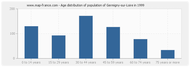 Age distribution of population of Germigny-sur-Loire in 1999