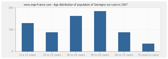 Age distribution of population of Germigny-sur-Loire in 2007