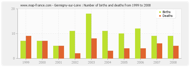 Germigny-sur-Loire : Number of births and deaths from 1999 to 2008