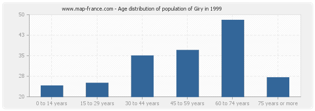 Age distribution of population of Giry in 1999