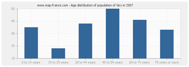 Age distribution of population of Giry in 2007
