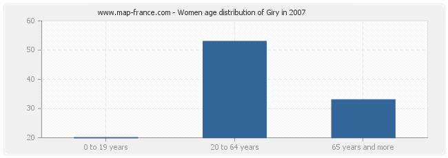 Women age distribution of Giry in 2007