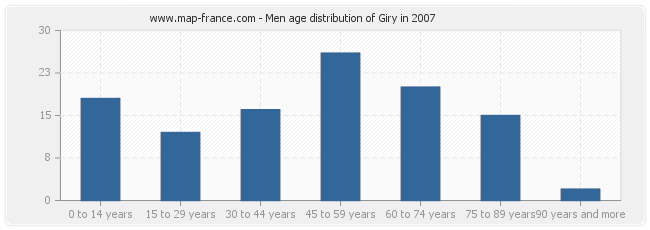 Men age distribution of Giry in 2007