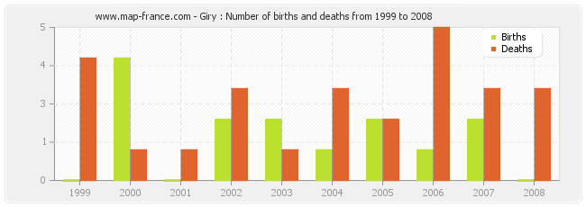 Giry : Number of births and deaths from 1999 to 2008