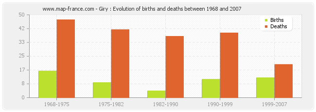 Giry : Evolution of births and deaths between 1968 and 2007