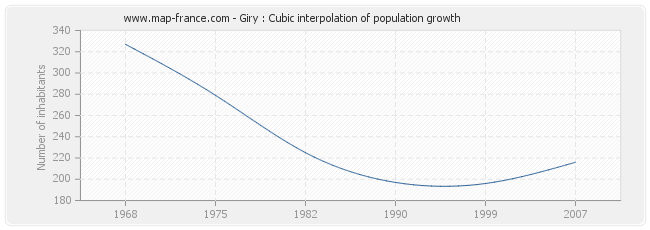 Giry : Cubic interpolation of population growth