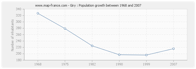Population Giry