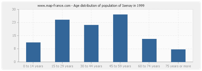 Age distribution of population of Isenay in 1999