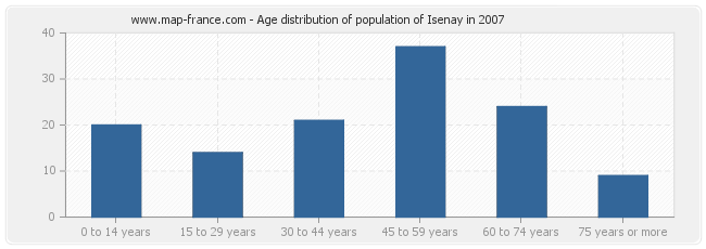 Age distribution of population of Isenay in 2007