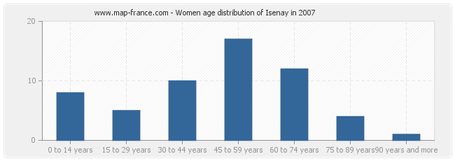 Women age distribution of Isenay in 2007