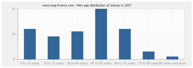 Men age distribution of Isenay in 2007