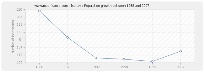 Population Isenay