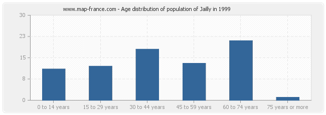 Age distribution of population of Jailly in 1999
