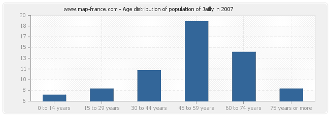 Age distribution of population of Jailly in 2007