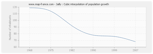 Jailly : Cubic interpolation of population growth