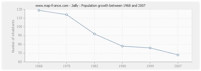 Population Jailly
