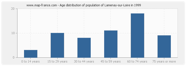 Age distribution of population of Lamenay-sur-Loire in 1999