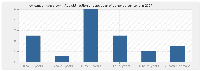 Age distribution of population of Lamenay-sur-Loire in 2007
