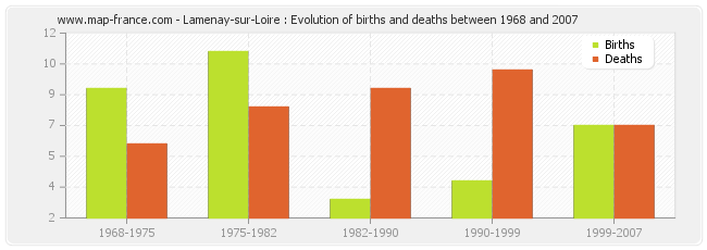 Lamenay-sur-Loire : Evolution of births and deaths between 1968 and 2007
