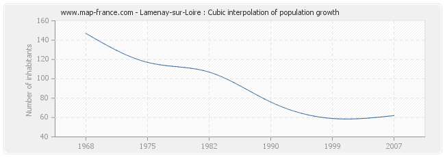 Lamenay-sur-Loire : Cubic interpolation of population growth