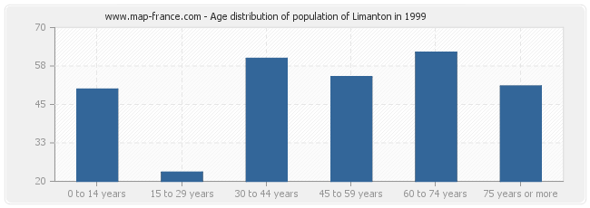 Age distribution of population of Limanton in 1999