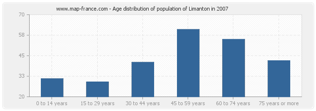 Age distribution of population of Limanton in 2007