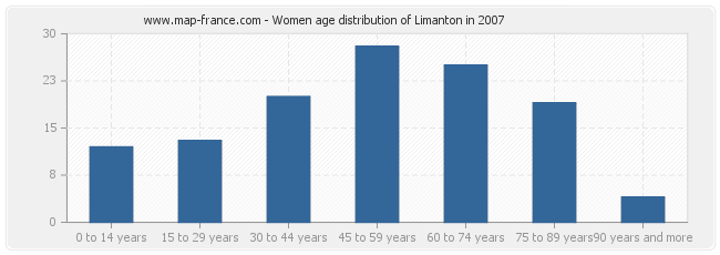 Women age distribution of Limanton in 2007