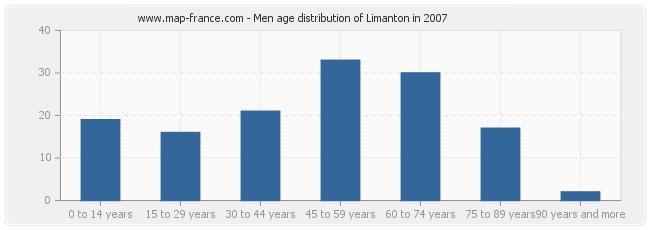 Men age distribution of Limanton in 2007