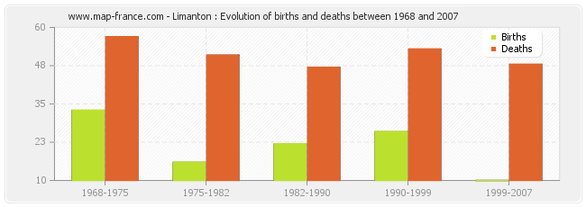 Limanton : Evolution of births and deaths between 1968 and 2007