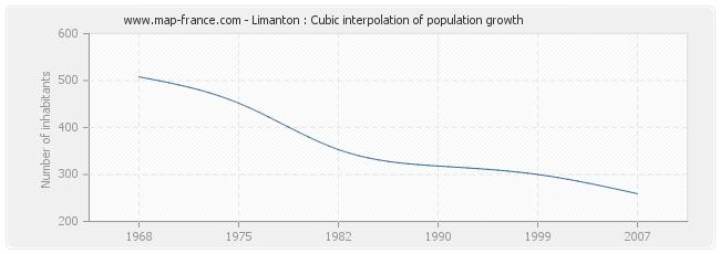 Limanton : Cubic interpolation of population growth