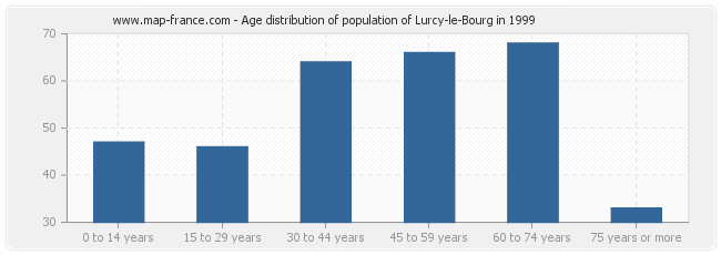 Age distribution of population of Lurcy-le-Bourg in 1999