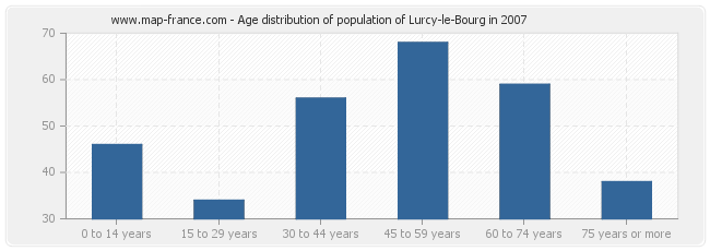 Age distribution of population of Lurcy-le-Bourg in 2007
