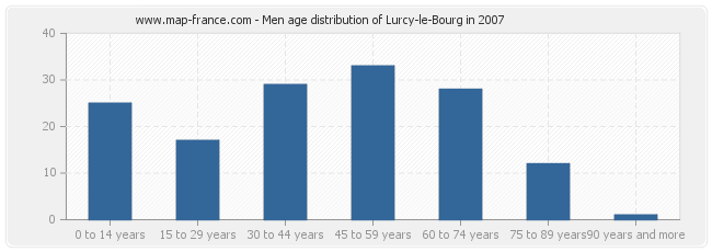 Men age distribution of Lurcy-le-Bourg in 2007