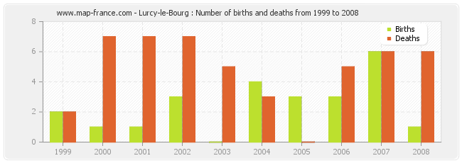 Lurcy-le-Bourg : Number of births and deaths from 1999 to 2008