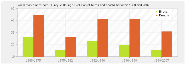 Lurcy-le-Bourg : Evolution of births and deaths between 1968 and 2007