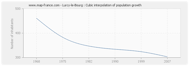 Lurcy-le-Bourg : Cubic interpolation of population growth