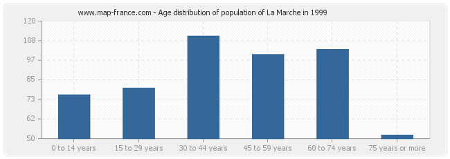 Age distribution of population of La Marche in 1999