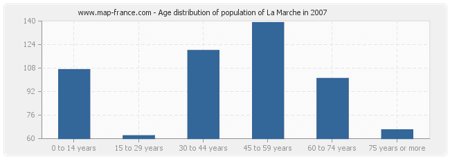 Age distribution of population of La Marche in 2007