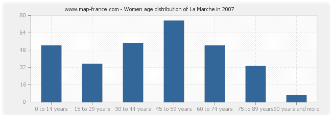 Women age distribution of La Marche in 2007