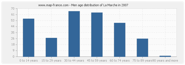 Men age distribution of La Marche in 2007