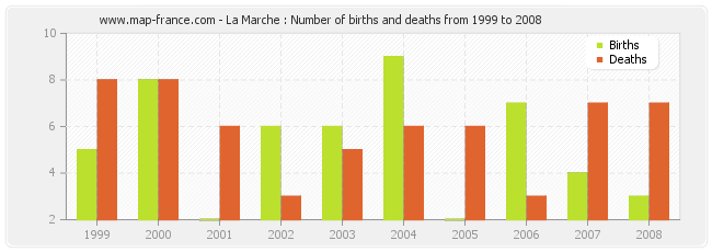 La Marche : Number of births and deaths from 1999 to 2008