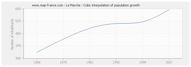 La Marche : Cubic interpolation of population growth