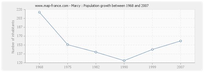 Population Marcy