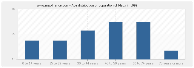 Age distribution of population of Maux in 1999