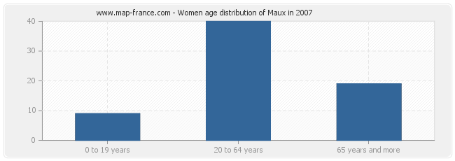 Women age distribution of Maux in 2007
