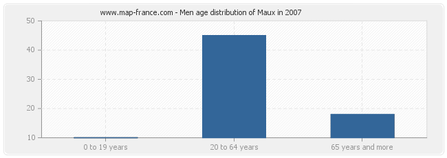 Men age distribution of Maux in 2007